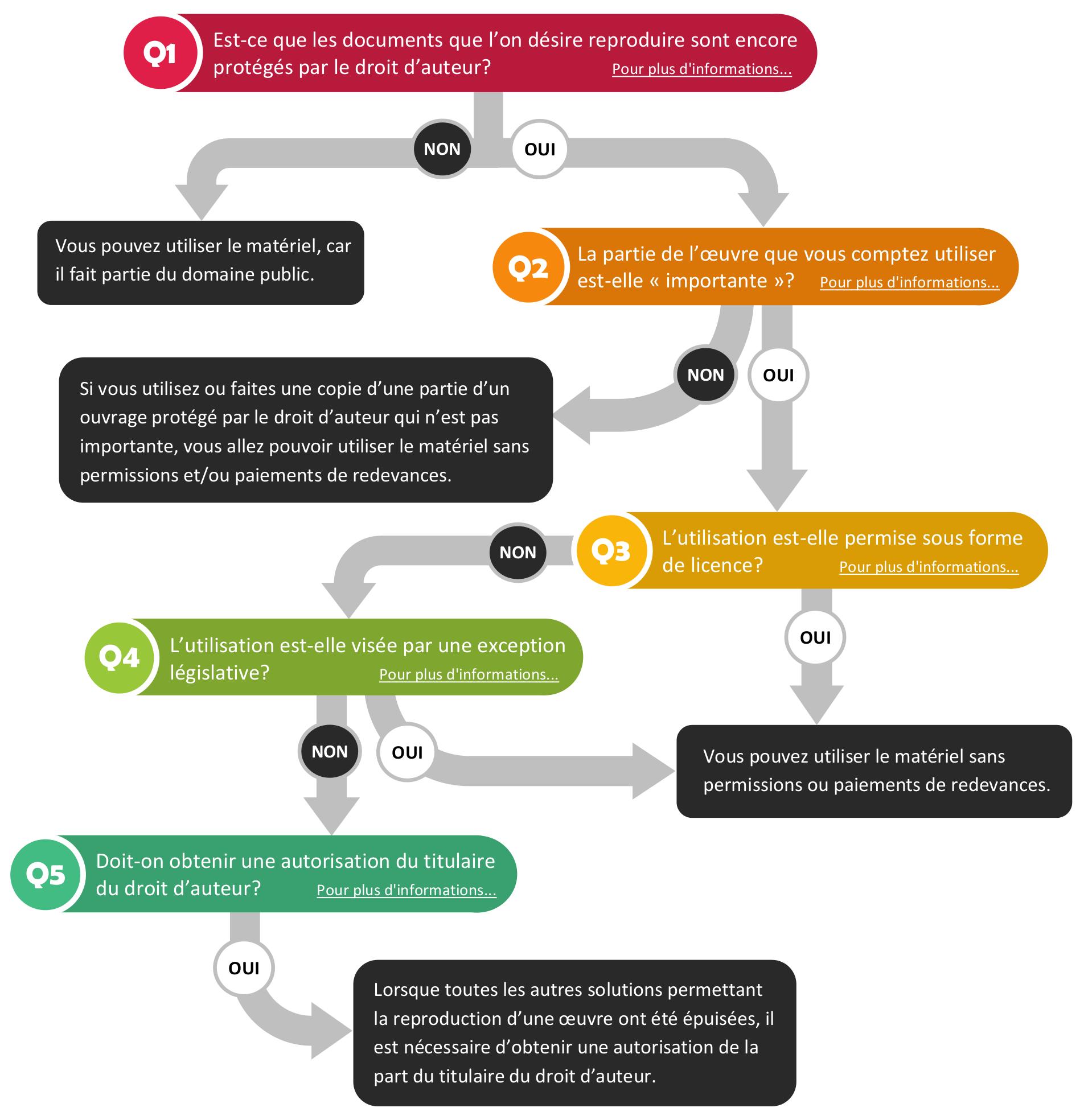 Le Guide De Reference Rapide Sur Le Droit D Auteur Droit D Auteur Universite D Ottawa