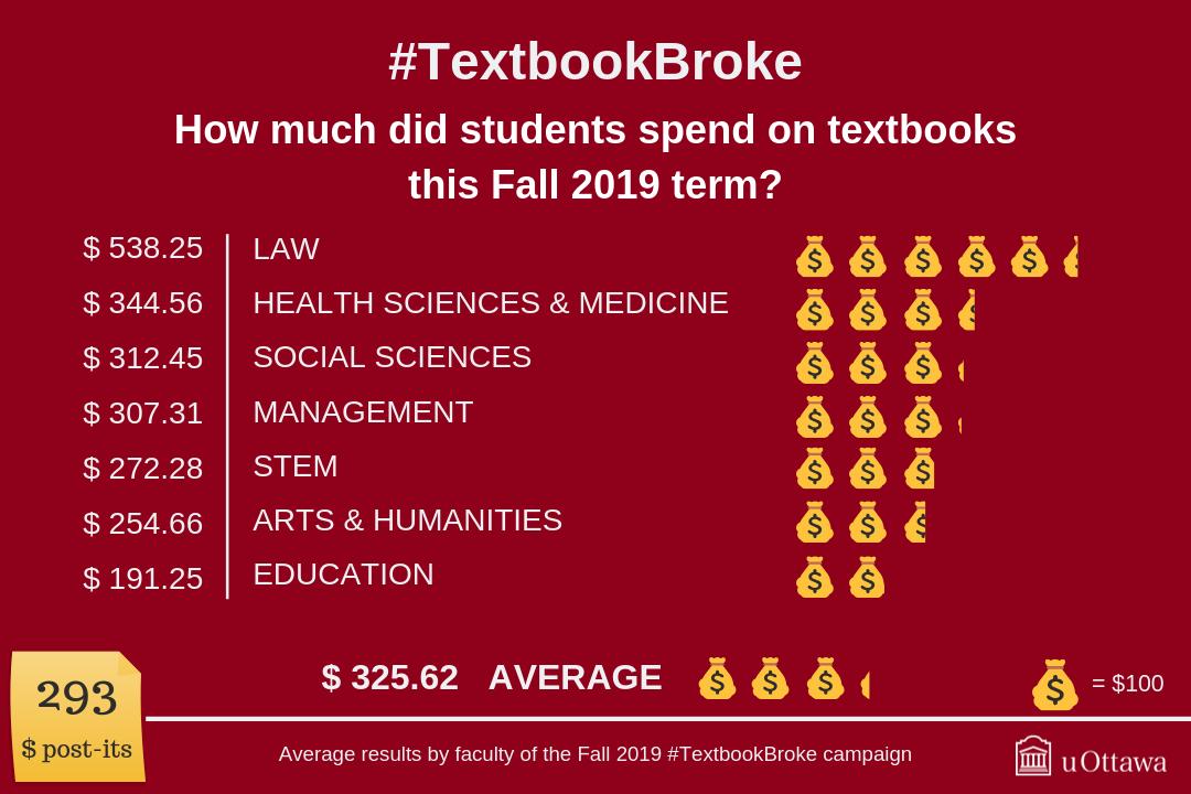 Fall 2019 #TextbookBroke Results